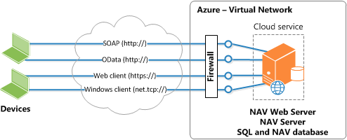 "Herramientas Microsoft Dynamics NAV para ""Cloud"" (Windows Azure)"