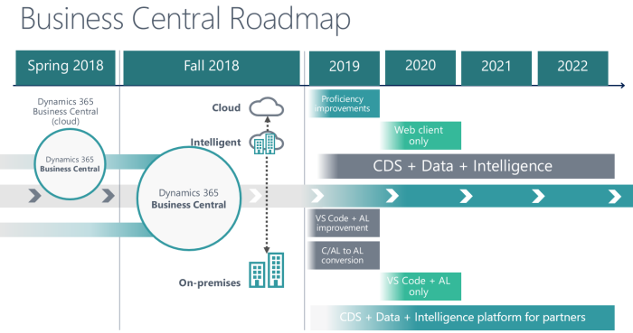 Microsoft Dynamics 365 Business Central roadmap